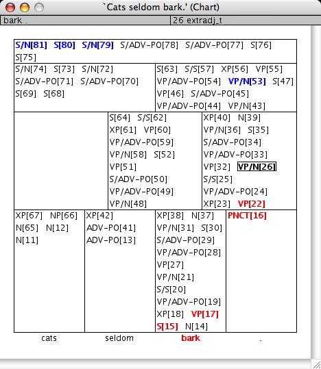http://www.delph-in.net/lui/chart.png